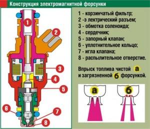 Фото работы форсунки инжектора, auto-china.kiev.ua
