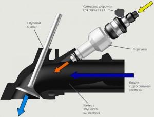 Причины поломки – почему инжекторы выходят из строя?