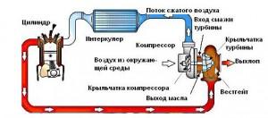 На фото - принцип работы турбонаддува, smolmotor.ru
