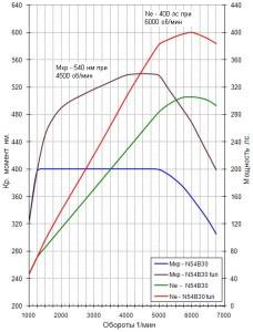 На фото - график увеличения мощности двигателя после чип-тюнинга, bmwpeople.ru