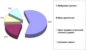Фото источников шума в автомобиле, drivemir.ru