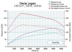 Фото графика мощности и крутящего момента до и после установки тюнинг-бокса, racechip.ru