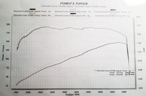 Фото увеличения мощности после чип-тюнинга, autodela.ru
