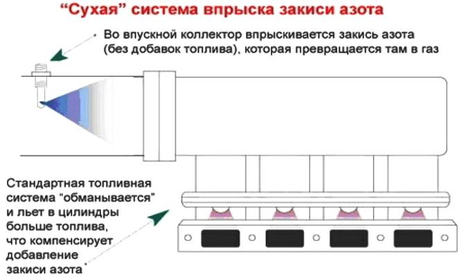 На фото - «сухая» система впрыска закиси азота