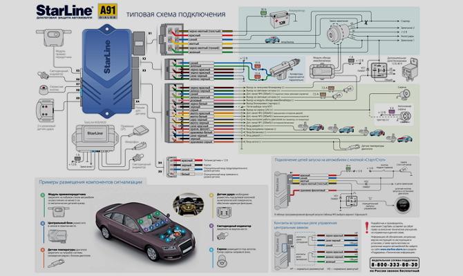 Инструкция по активации автоматического запуска А91 фото