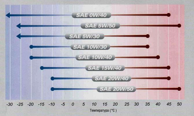 Классификации моторных масел по степени вязкости SAE