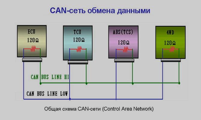 Данные по CAN-сети