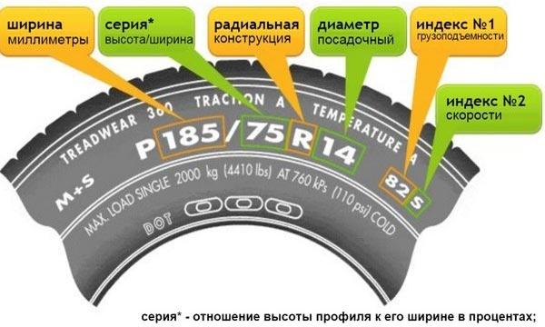Высота профиля шины – как влияет на характеристики автомобиля?