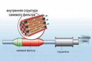 Фото структуры сажевого фильтра, syclub.ru