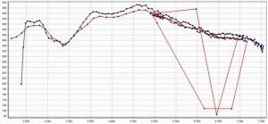 Фото графика мощности двигателя после обновления дроссельного узла в ВАЗ 2112, domnuzhen.ru