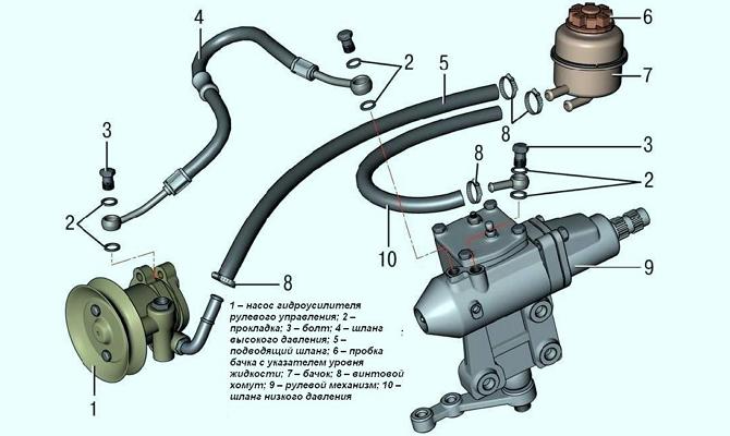 Конструкция гидроусилителя руля «семерки»