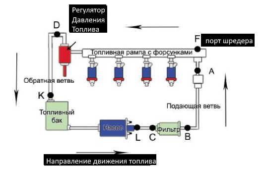 Регулятор давления топлива - расположение в автомобиле